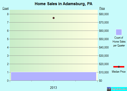 Adamsburg,PA real estate house value index trend