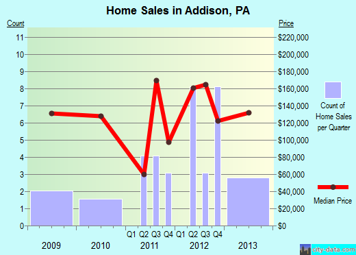 Addison,PA real estate house value index trend