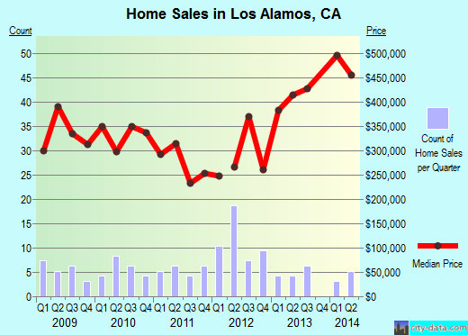Los Alamos,CA real estate house value index trend