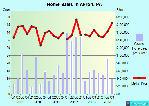 Akron,PA real estate house value index trend