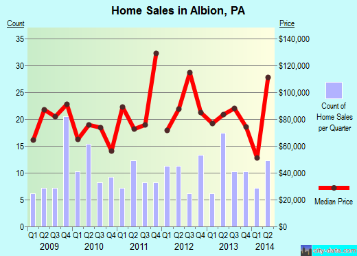 Albion,PA real estate house value index trend