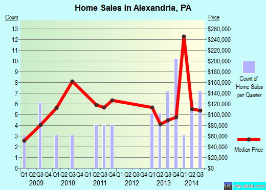 Alexandria,PA real estate house value index trend
