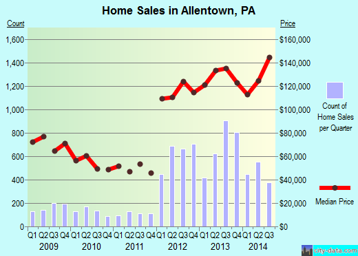 Allentown,PA real estate house value index trend