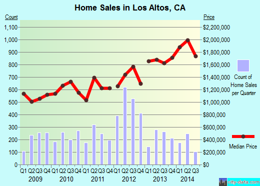 Los Altos,CA real estate house value index trend