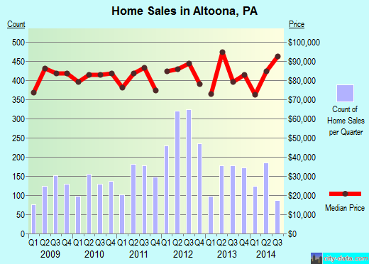 Altoona, PA index of house prices