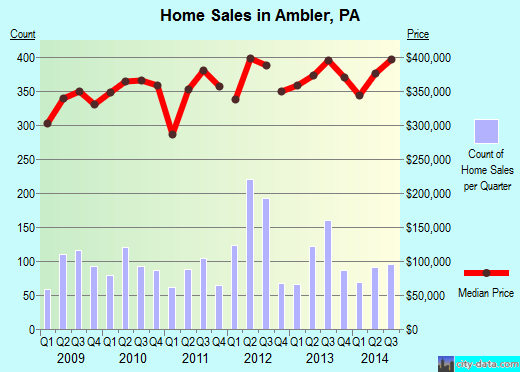 Ambler,PA real estate house value index trend