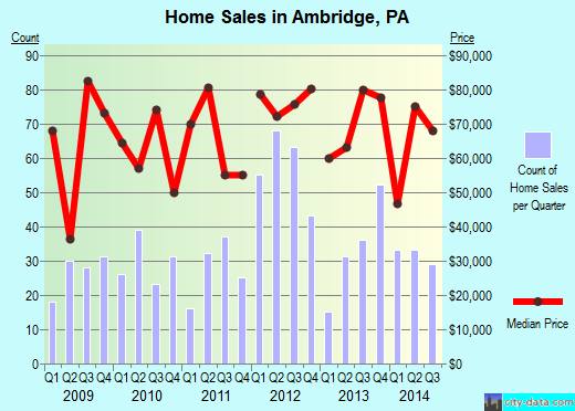 Ambridge,PA real estate house value index trend