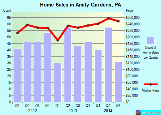 Amity Gardens,PA real estate house value index trend