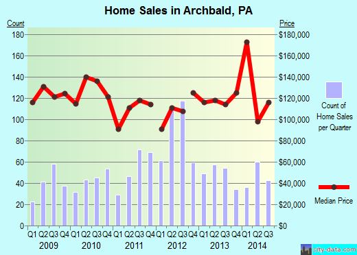 Archbald,PA real estate house value index trend