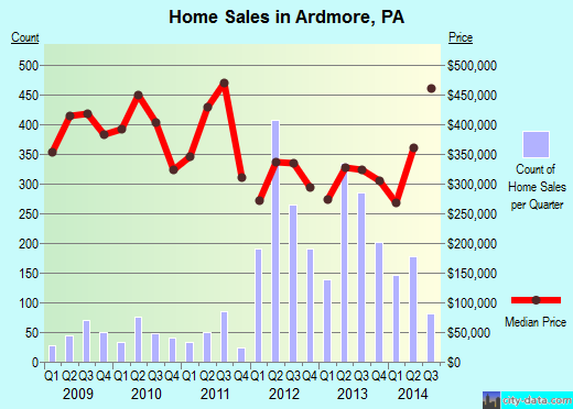 Ardmore,PA real estate house value index trend