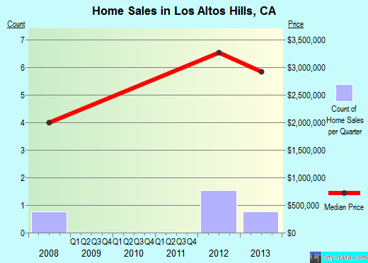 Los Altos Hills,CA real estate house value index trend
