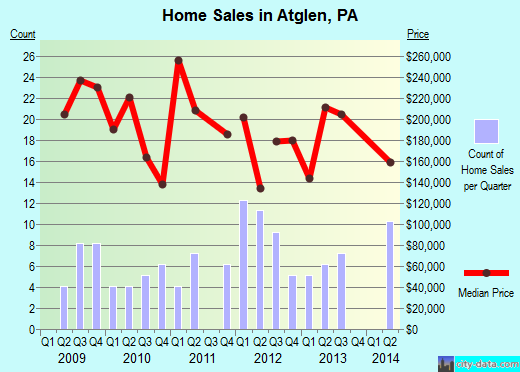 Atglen,PA real estate house value index trend