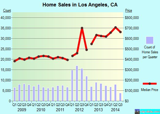 Los Angeles,CA real estate house value index trend