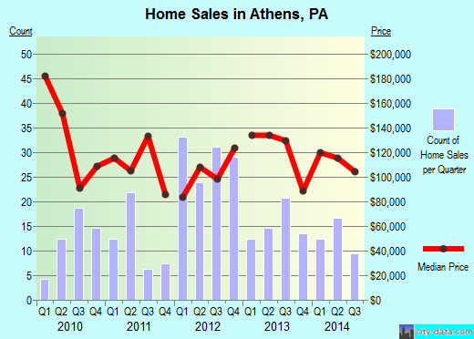 Athens,PA real estate house value index trend