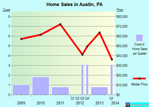 Austin,PA real estate house value index trend