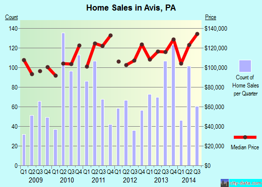 Avis,PA real estate house value index trend