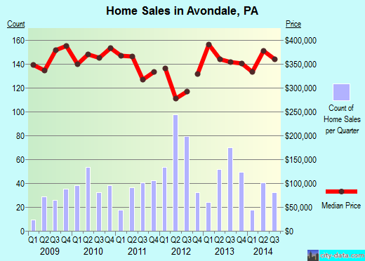 Avondale,PA real estate house value index trend
