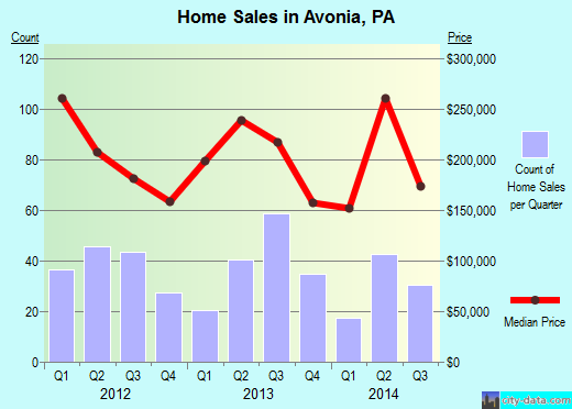 Avonia,PA real estate house value index trend