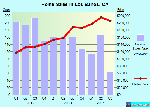 Los Banos,CA real estate house value index trend