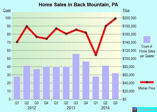 Back Mountain,PA real estate house value index trend