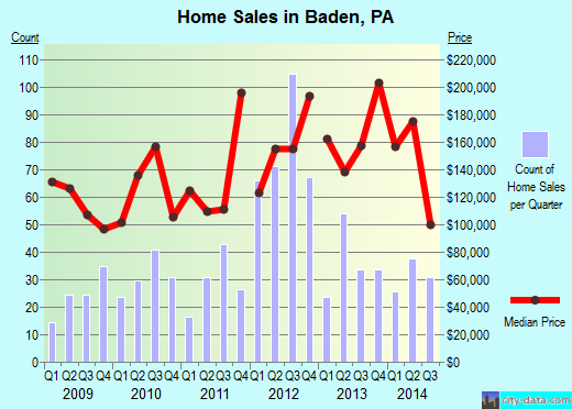 Baden,PA real estate house value index trend