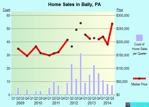 Bally,PA real estate house value index trend