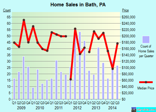 Bath,PA real estate house value index trend