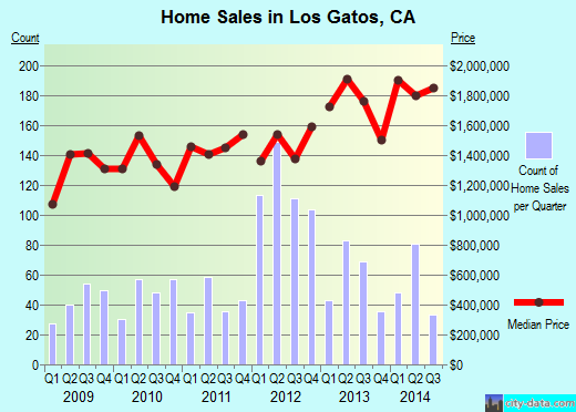 Los Gatos,CA real estate house value index trend