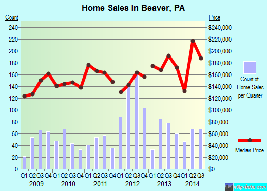 Beaver,PA real estate house value index trend