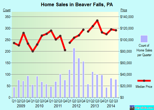 Beaver Falls,PA real estate house value index trend
