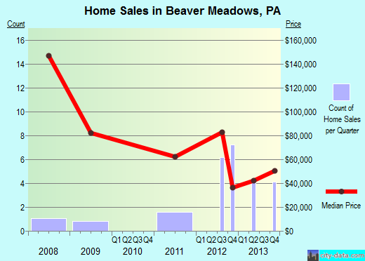 Beaver Meadows,PA real estate house value index trend