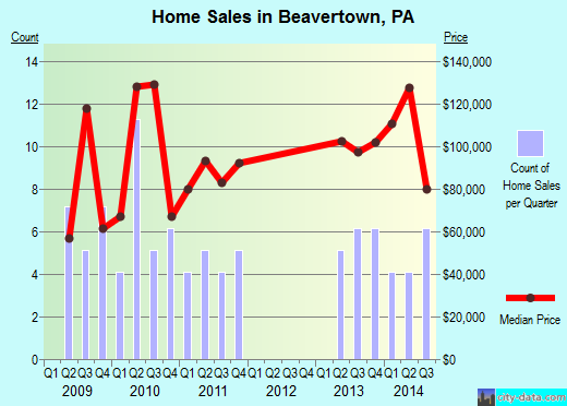 Beavertown,PA real estate house value index trend
