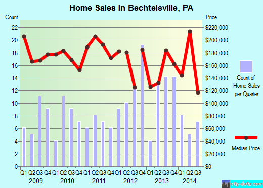 Bechtelsville,PA real estate house value index trend
