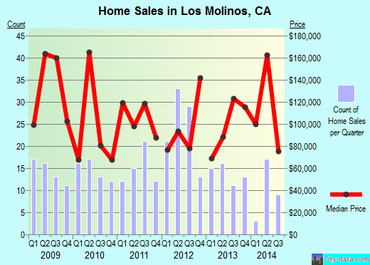 Los Molinos,CA real estate house value index trend