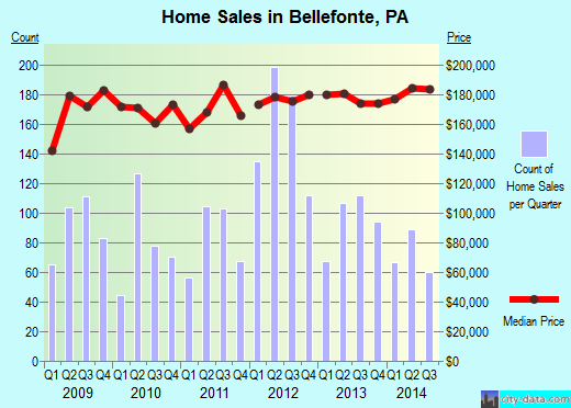 Bellefonte,PA real estate house value index trend