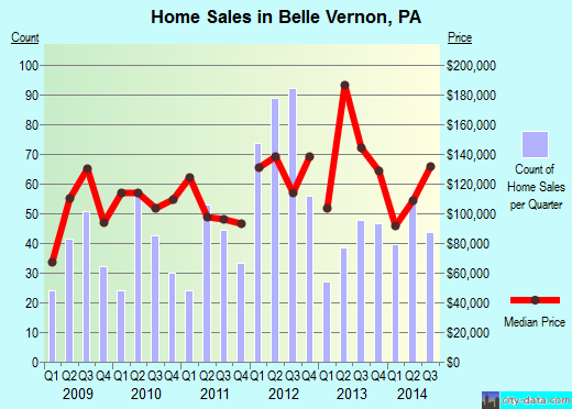 Belle Vernon,PA real estate house value index trend