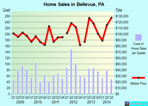 Bellevue,PA real estate house value index trend