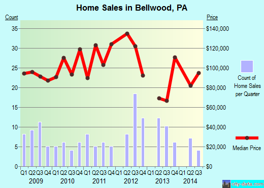 Bellwood,PA real estate house value index trend