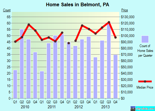 Belmont,PA real estate house value index trend