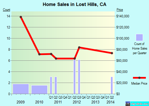 Lost Hills,CA real estate house value index trend