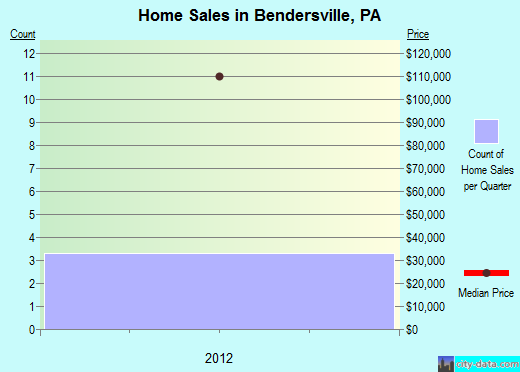 Bendersville,PA real estate house value index trend