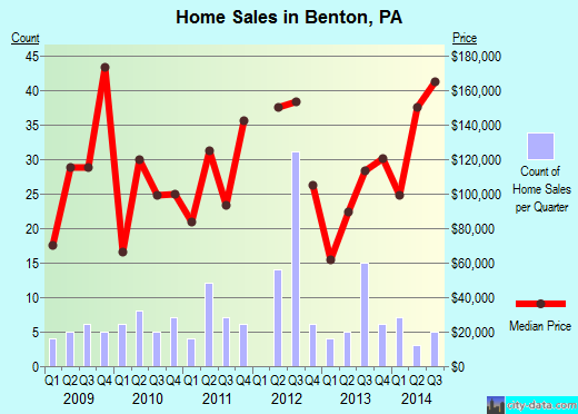 Benton,PA real estate house value index trend