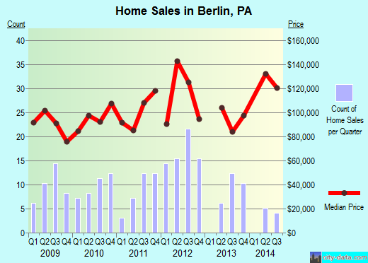 Berlin,PA real estate house value index trend