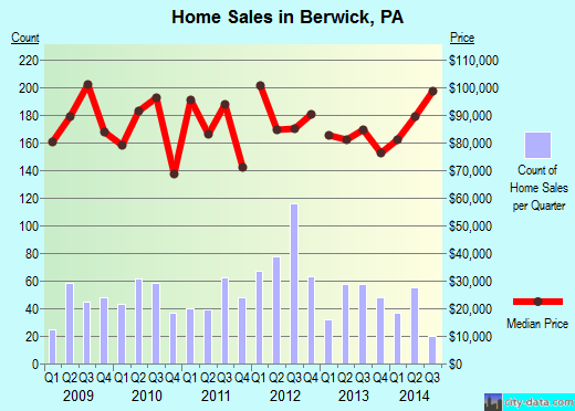 Berwick,PA real estate house value index trend