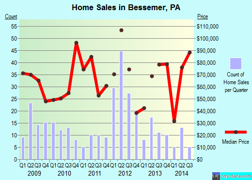 Bessemer,PA real estate house value index trend