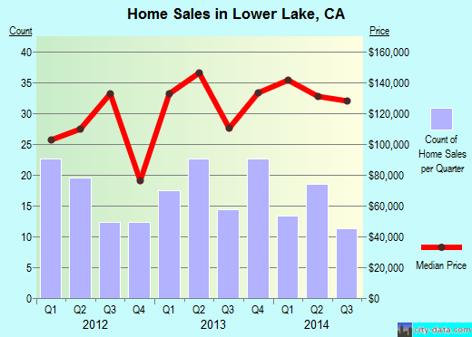 Lower Lake,CA real estate house value index trend