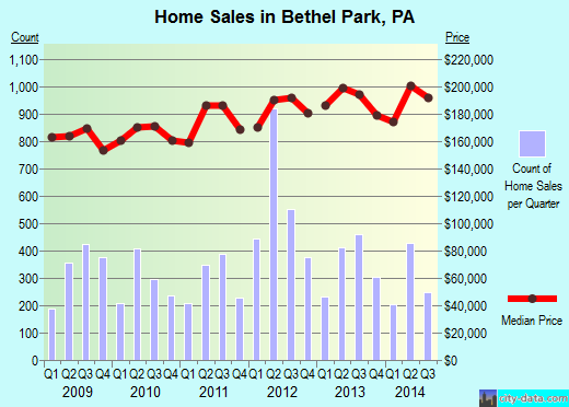 Bethel Park,PA real estate house value index trend