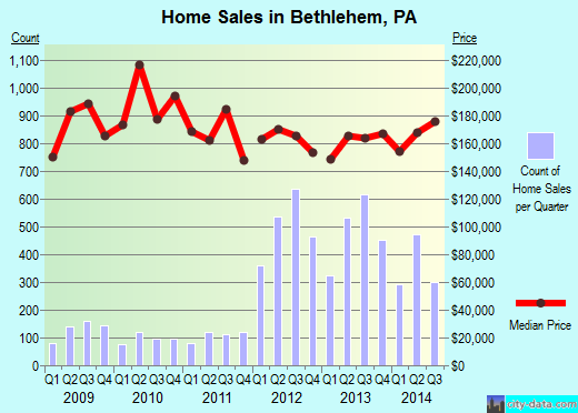 Bethlehem,PA real estate house value index trend