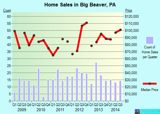 Big Beaver,PA real estate house value index trend