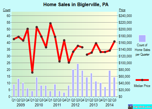 Biglerville,PA real estate house value index trend